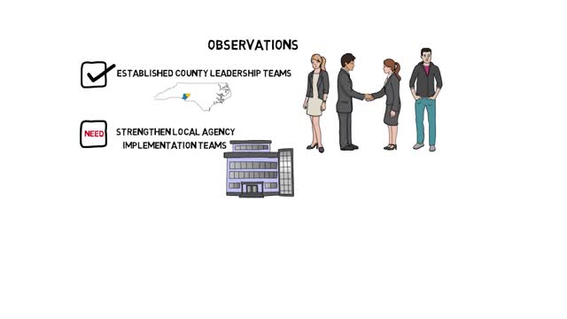 Leadership and Implementation Teams